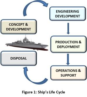 1-ships-life-cycle