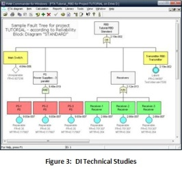 3-di-technical-studies