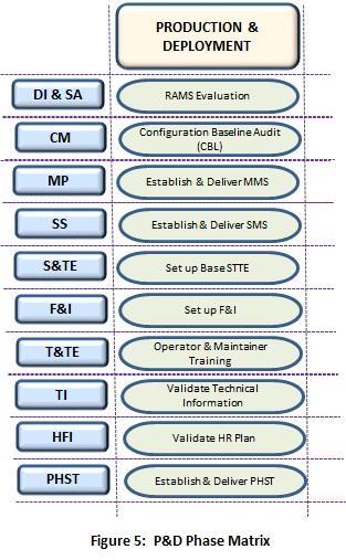 5-pd-phase-matrix