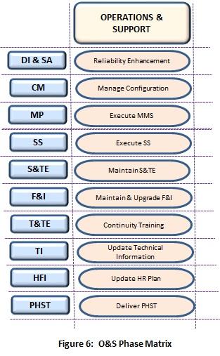 6-os-phase-matrix